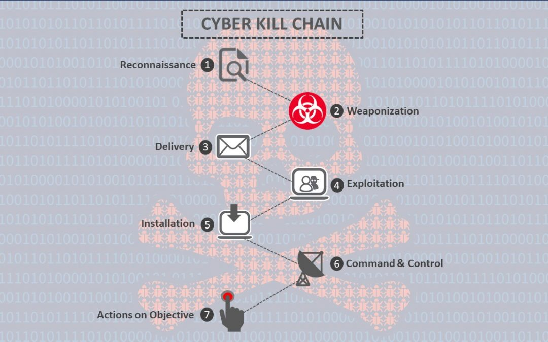 Considering the Cyber Kill Chain